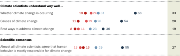 "Detail from Pew Research Center Survey conducted May 10-Jun 6, 2016 ""The Politics of Climate Change."" Red/light red =conservative/tend conservative; blue/ light blue liberal/tend liberal"
