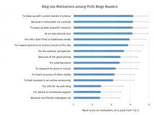 Figure 2 – Data on PLOS Blogs readers' motivations to read science blogs.